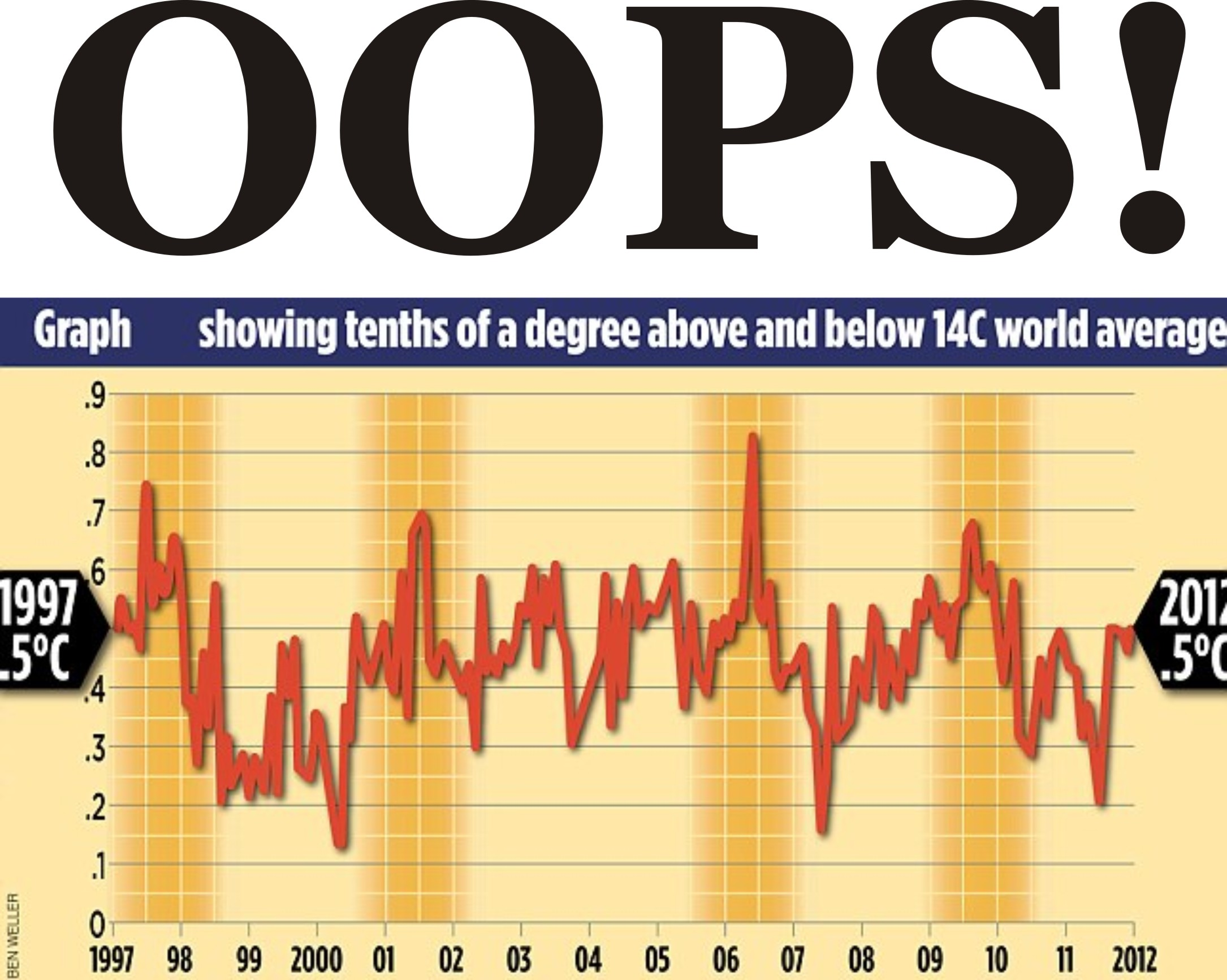 Oops-graph-shows-no-warming-16-years