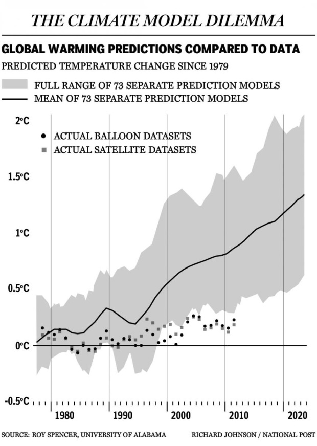 Spencer Data vs. Models