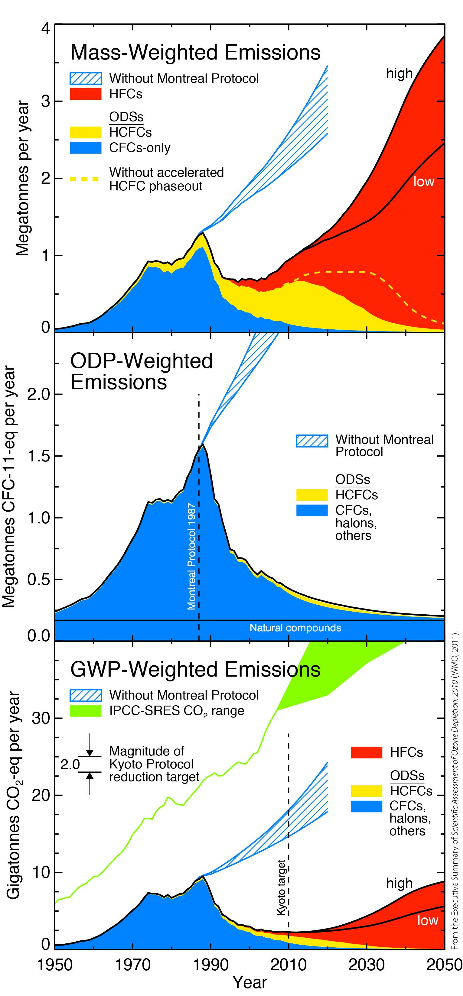 NOAA ODS graph