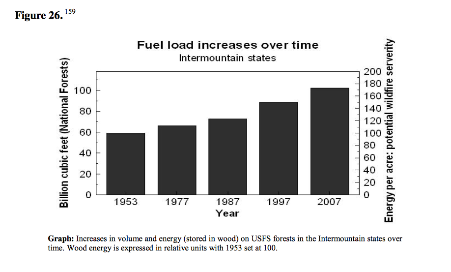 fuel-load-increases