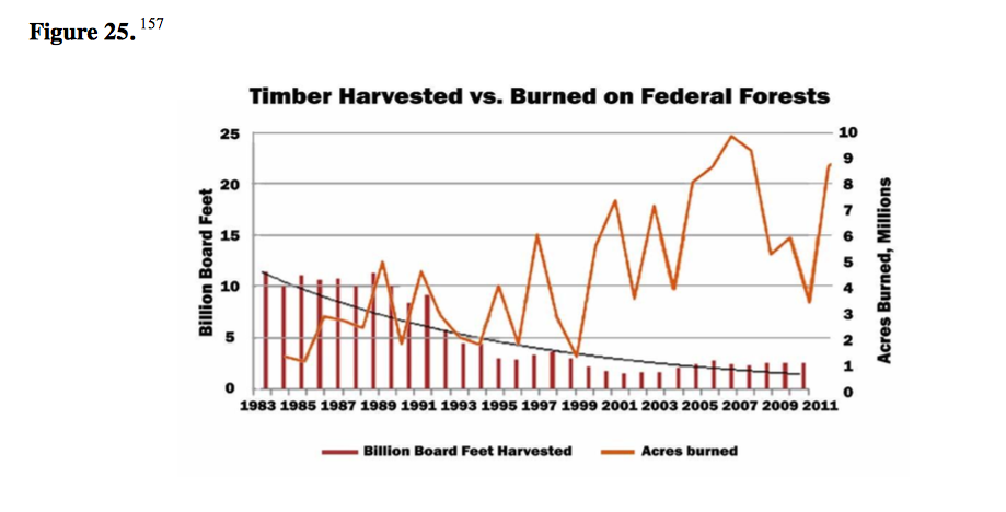 timber-harvested-v-burned