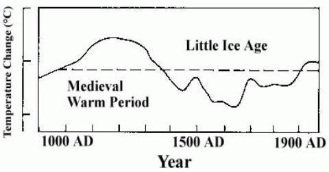 IPCC FAR graph