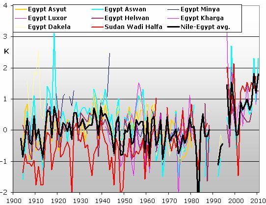 Egypt warming