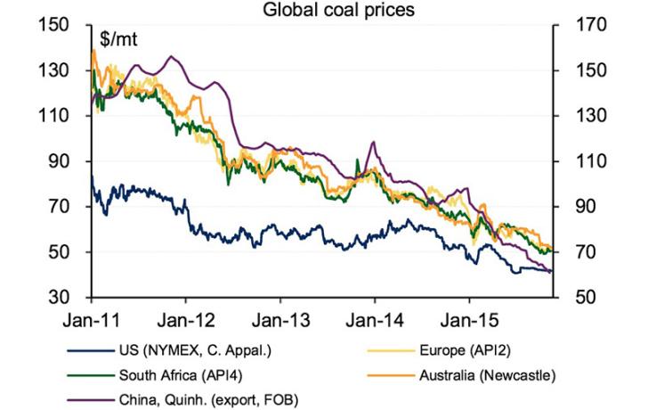 BofAML_coal_prices_800